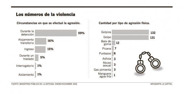 En 2015 hubo en Rosario 274 víctimas de la violencia ejercida por la policía