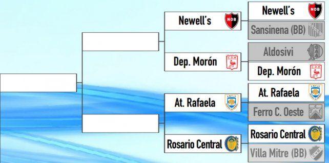 Los caminos de Central y Newells podrían volver a cruzarse en octavos de la Copa Argentina