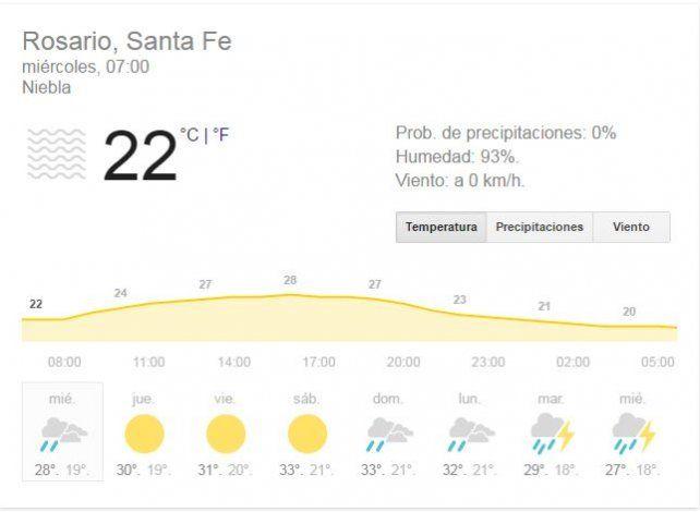 Miércoles caluroso, con alta humedad y chances de lluvias o tormentas durante la tarde