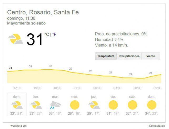 Rosario espera una máxima de 34 grados y hay alerta amarillo por las altas temperaturas