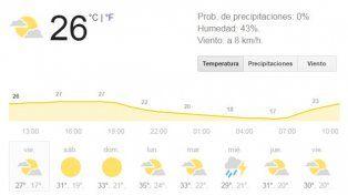 Excelentes condiciones del tiempo en la antesala de un fin de semana con mucho calor