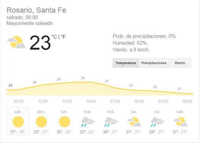 El buen tiempo reinará durante todo el sábado con una temperatura máxima de 30º