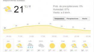 Jueves con cielo parcialmente nublado y con una temperatura máxima que llegará a los 30º