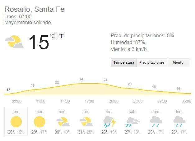 Lunes frío con mínima de 12 grados y pronóstico de que el miércoles regresa el verano