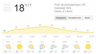 Rosario y la región reciben el martes con buen tiempo y una temperatura muy agradable