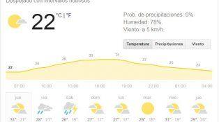 Jueves con buenas condiciones meteorológicas y una temperatura máxima muy agradable