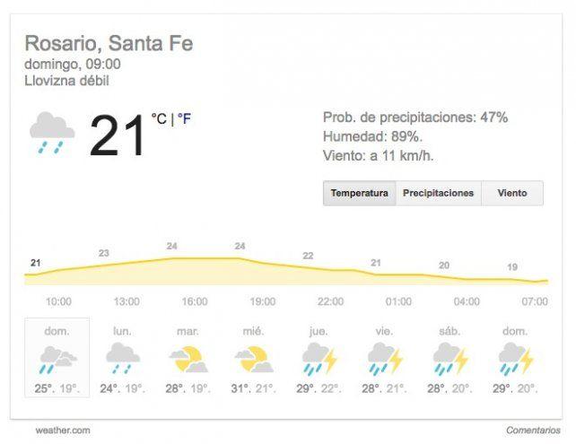 Domingo con cielo cubierto, probabilidad de lluvias y lloviznas y viento del sur
