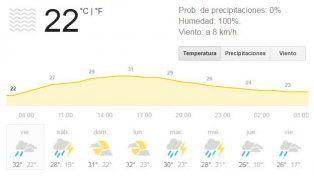 Viernes caluroso con sensación térmica de 38 grados y anuncio de fuertes tormentas