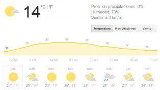 Mañana fresca, sol y máxima de 30 grados para hoy y el fin de semana