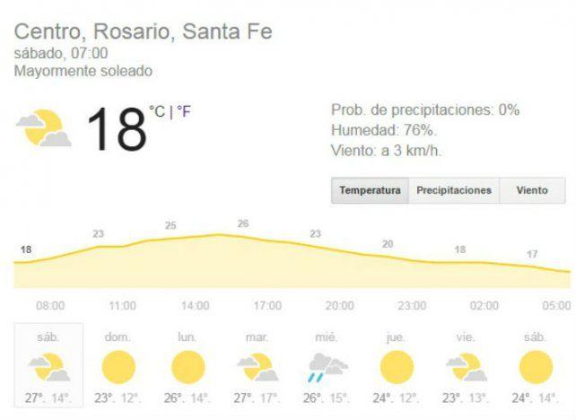 Sábado agradable, con sol todo el día y una temperatura que no pasará los 28 grados