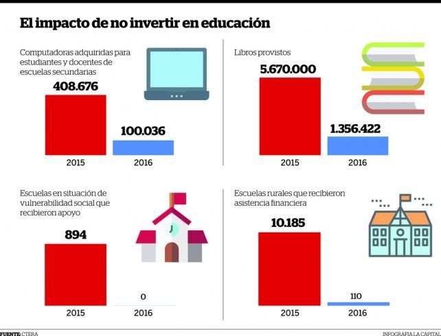 Menos libros, menos ayuda para las escuelas, menos formación docente