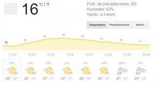 Cielo despejado, buen tiempo  y aumento de temperatura para esperar el otoño