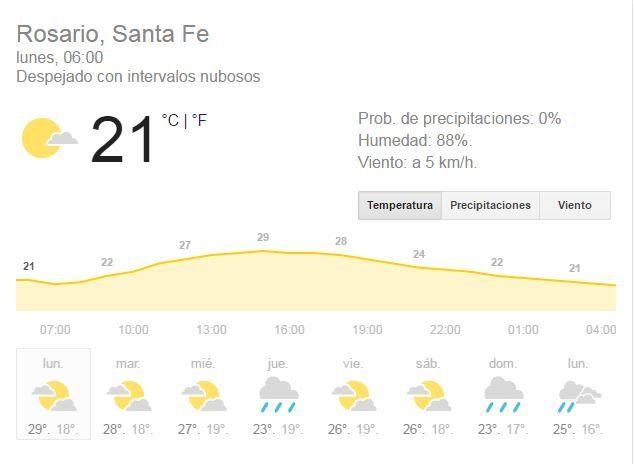 La última semana del mes arranca con cielo algo nublado, humedad y chances de lluvias