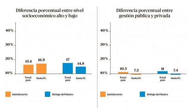 Comparativo entre las diferencias de resultados obtenidos para un mismo nivel de desempeño