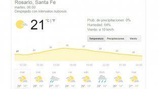 Otra jornada de calor en Rosario, con pronóstico de lluvia recién para el jueves