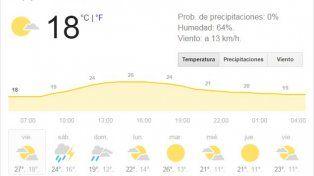El fin de semana se aproxima con tiempo inestable y pronóstico de lluvias