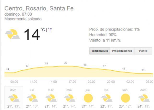 Domingo con una máxima de 24 grados y una baja probabilidad de lloviznas hacia la tarde