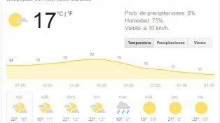 El viernes se anuncia con tiempo inestable, alta humedad y chances de precipitaciones