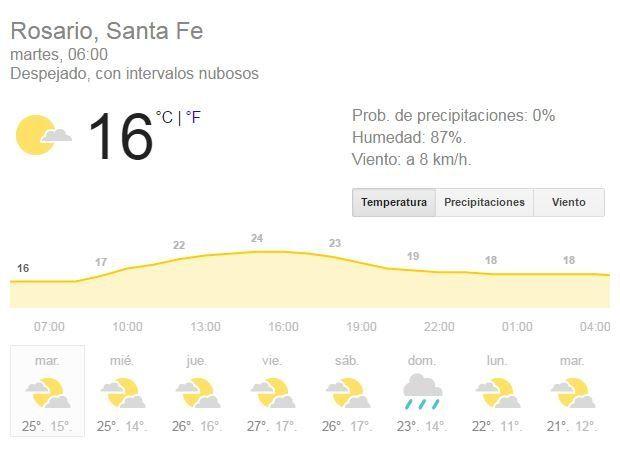 Buen tiempo y máxima de 27 grados hasta mañana que será un día otoñal con lloviznas