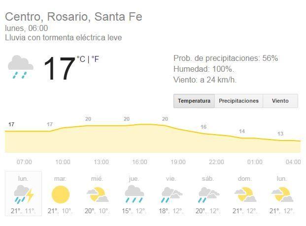 Lloviznas desde la madrugada y alerta meteorológico por tormentas en Rosario
