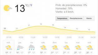 El miércoles se presenta con cielo parcialmente nublado y descenso de temperatura