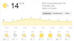 Miércoles con buenas condiciones meteorológicas, pero con cielo algo nublado
