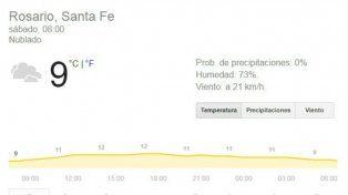 Sábado con descenso de temperatura, probabilidad de lluvias y alerta por vientos intensos