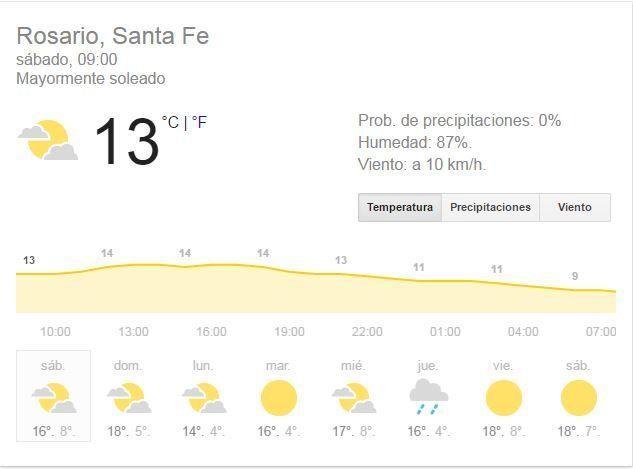 Sábado con tiempo inestable y una temperatura máxima que tocará los 19 grados