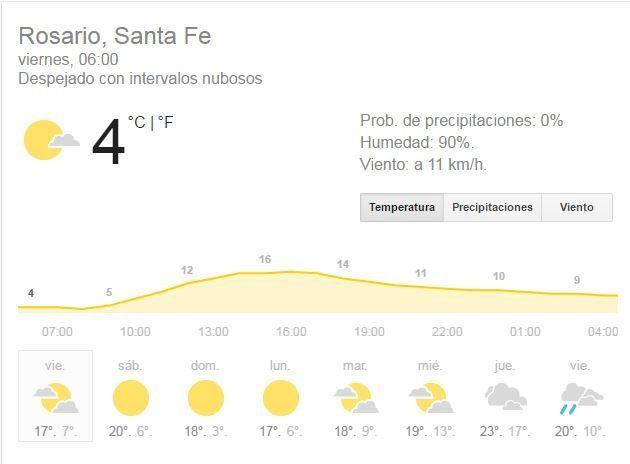 El viernes se anuncia con buenas condiciones meteorológicas, pero con baja sensación térmica