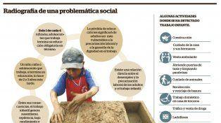 El trabajo que no educa y refuerza la pobreza