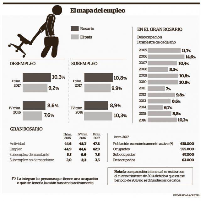 Fuerte deterioro del mercado laboral en el primer trimestre: 10,3% en el Gran Rosario