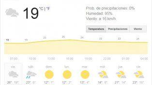 El fin de semana se anuncia con alta temperatura, alta humedad y bancos de niebla