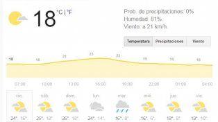 El invierno sigue sin aparecer y este fin de semana se registrarán altas temperaturas