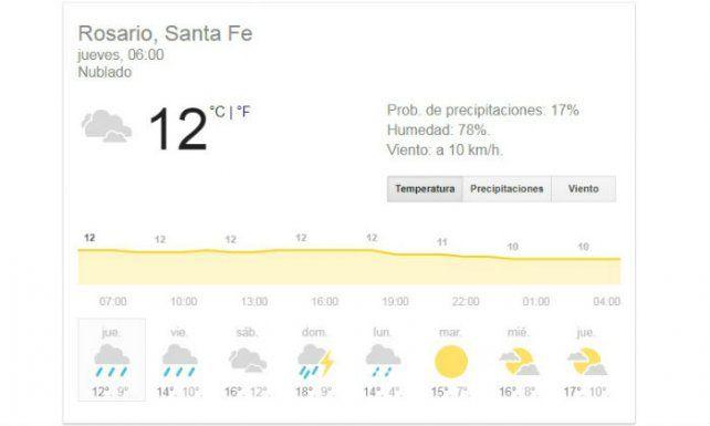 Un jueves de cielo con nubes y probabilidad de lluvias y tormentas para Rosario y la región