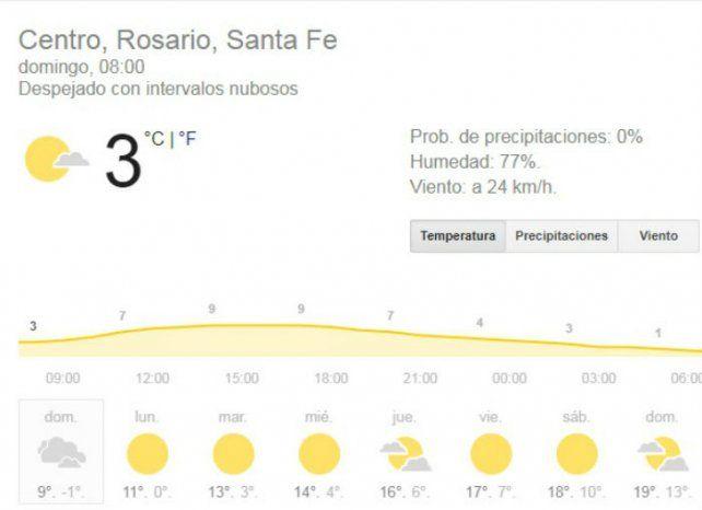 Domingo con buen tiempo hasta la noche y muy fresco, con una máxima que no llegará a los 10 grados