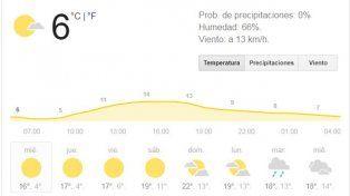 Llega el miércoles con buenas condiciones meteorológicas y el frío ofrece una tregua