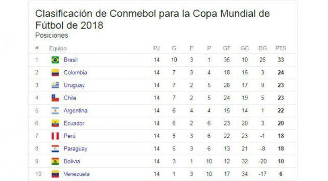 Argentina volverá a zona de clasificación si prospera un fallo del TAS