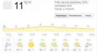 El Servicio Meteorológico anuncia un martes con tiempo inestable con chances de lluvias