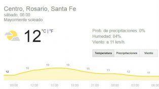 Sábado con excelentes condiciones meteorológicas y una máxima de 20 grados