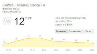 Domingo, último día de sol en Rosario antes de un comienzo de semana con lluvias