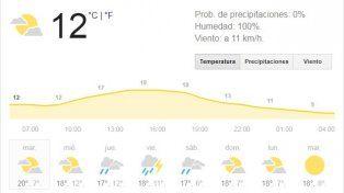 El martes llega con anuncios de precipitaciones, pero el tiempo mejoraría por la tarde