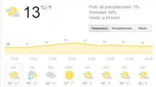 Jueves con tiempo inestable, anuncios de lluvia y una máxima que tocará los 19 grados