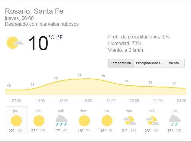 Jueves con buenas condiciones meteorológicas y una máxima que llegará a los 21 grados