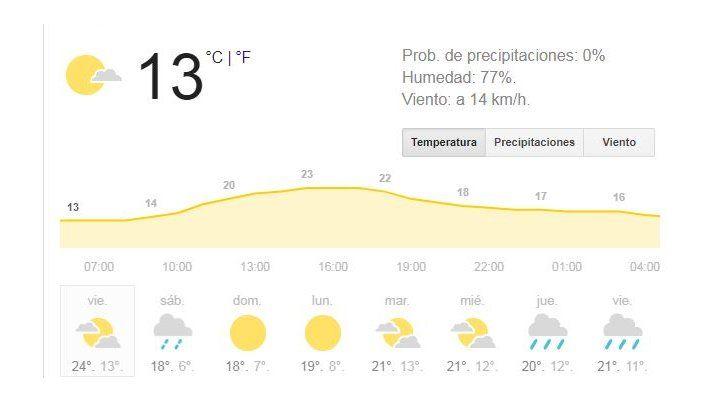 Viernes primaveral de cara al fin de semana, pero con anuncios de lluvia para mañana