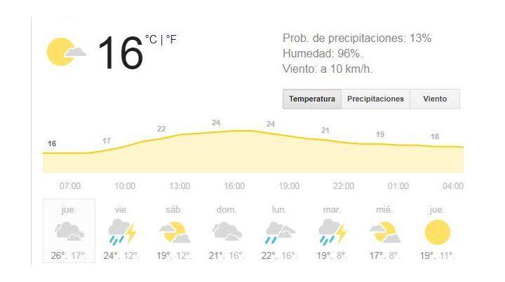Rosario enfrenta otro día inestable, húmedo y con elevada temperatura