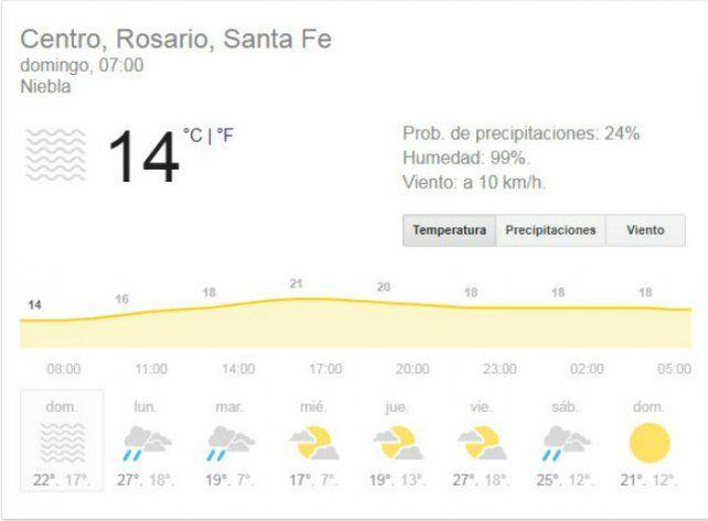 Domingo con probabilidad de lloviznas matinales y una máxima de 20 grados