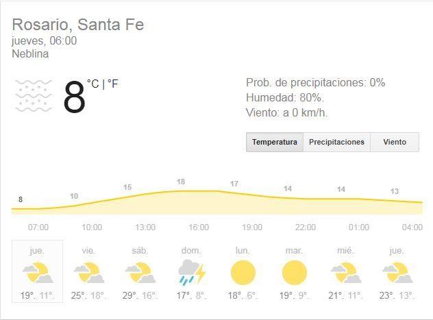 Jueves fresco, pero con buenas condiciones de tiempo y cielo algo nublado