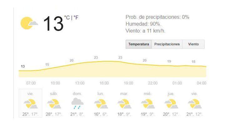 Llega el viernes con buen tiempo en un anticipo de un fin de semana caluroso