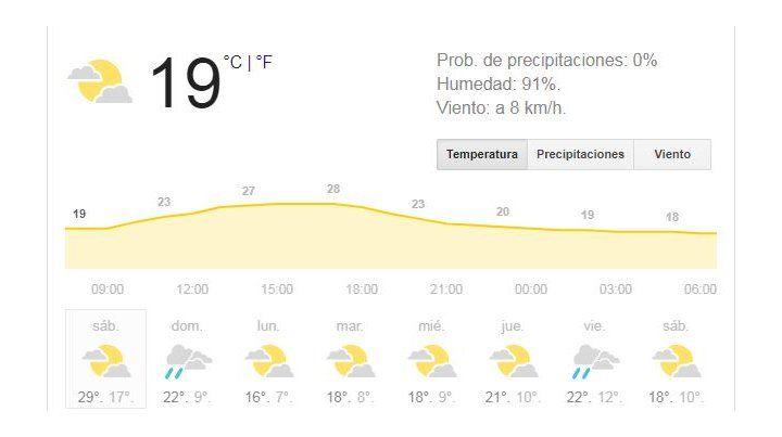 Sábado con tiempo inestable, pero para usar ropa liviana ya que la máxima llegará a 28º