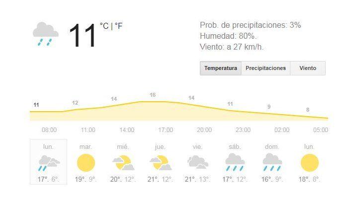 Mañana fría, lloviznas y viento del sur para arrancar la semana lejos aún de la primavera